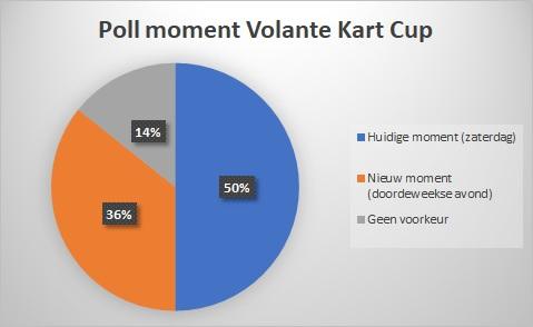 Uitslag Poll Volante Kart Cup